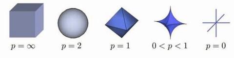 Figure 1 regularization-lp-ball.jpg