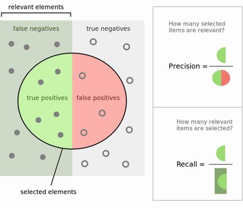 Figure 3 precision-recall-relevant-selected.jpg